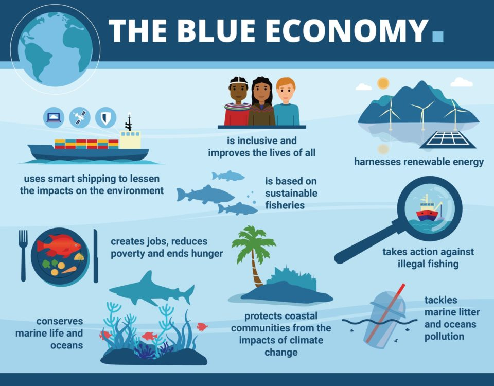 sustainable blue economy
